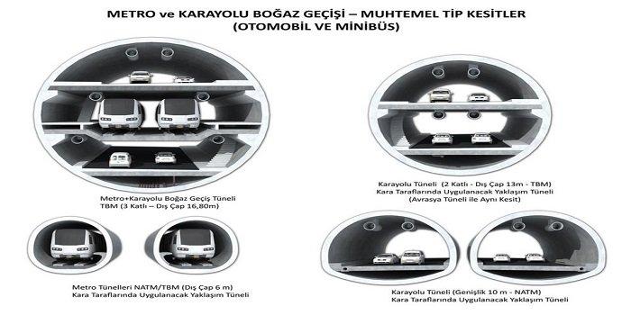 3 Katlı İstanbul Tüneli nasıl olacak? -1