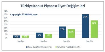 Türkiye Konut Fiyat Endeksi Mayıs Raporu!